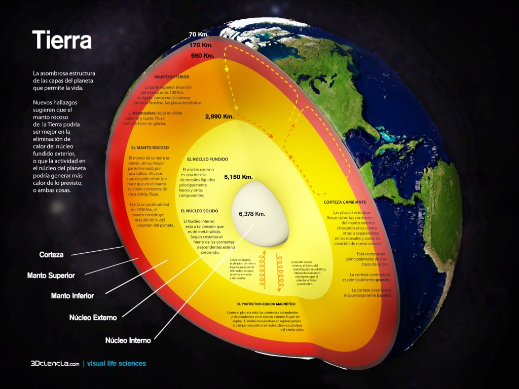 earth inner structure currents layers tierra estructura interna capas manto nucleo upper lower mantle inner outer iron core crust 3Dciencia