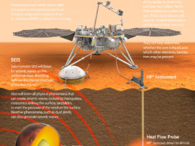 Mars-InSight-lander-SEIS-seismic-TAI-instruments-infographics-TWINS-RISE-HP3-heat-probe-3Dciencia